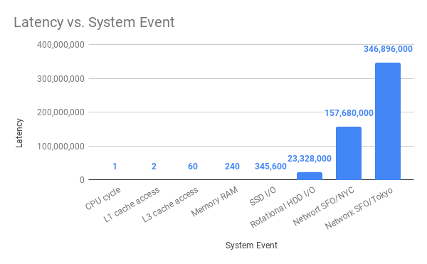 Latency vs. System Event